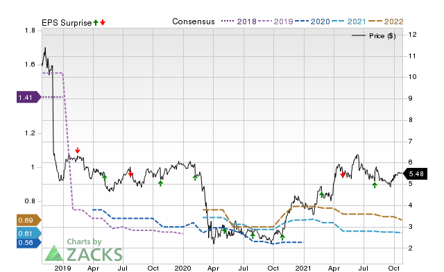 Earnings Preview Bgc Partners Bgcp Q2 Earnings Expected To Decline July 23 2020 Zacks Com