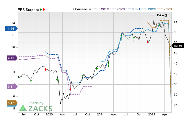 Canadian Imperial Bank (CM) Expected to Beat Earnings