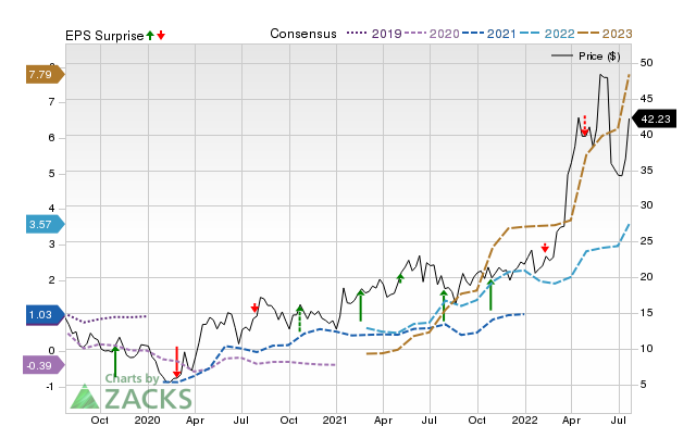 Zacks Price, Consensus and EPS Surprise Chart for EQT