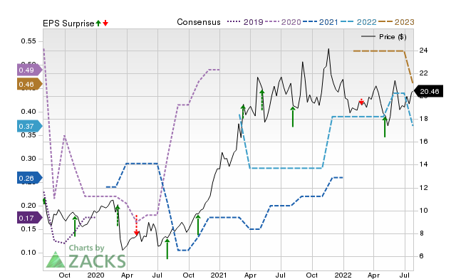 Analysts Estimate Energy Recovery Erii To Report A Decline In Earnings What To Look Out For July 23 2020 Zacks Com