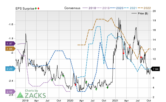 Zacks Price, Consensus and EPS Surprise Chart for EVLO