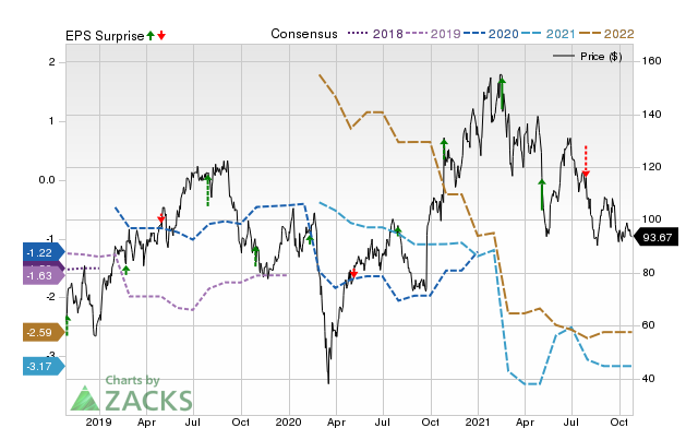 Exact Sciences Exas Expected To Beat Earnings Estimates Should You Buy July 23 2020 Zacks Com