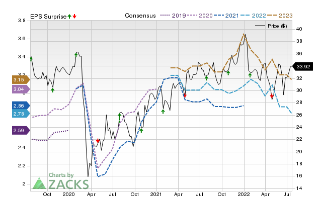 Federated Hermes Fhi Reports Next Week Wall Street Expects Earnings Growth July 23 2020 Zacks Com