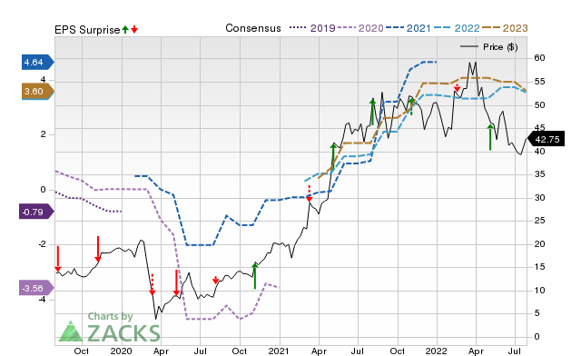 Zacks Price, Consensus and EPS Surprise Chart for GDEN