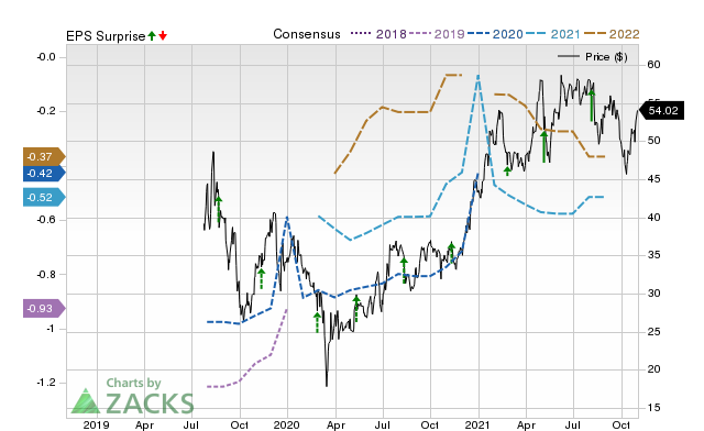 Health Catalyst Hcat May Report Negative Earnings Know The Trend Ahead Of Next Week S Release Nasdaq