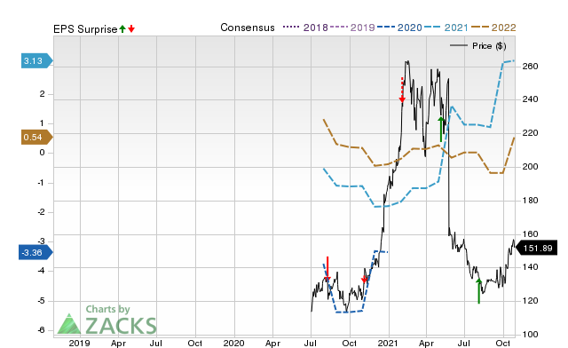 Zacks Price, Consensus and EPS Surprise Chart for IAC