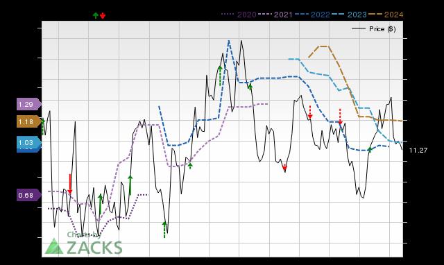 Ironwood Pharmaceuticals Irwd Reports Next Week Wall Street