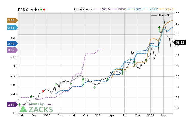 KR Stock Price, Consensus and EPS Surprise