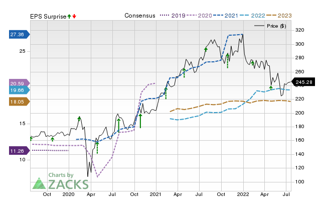LabCorp (LH) Expected to Beat Earnings Estimates: Should You