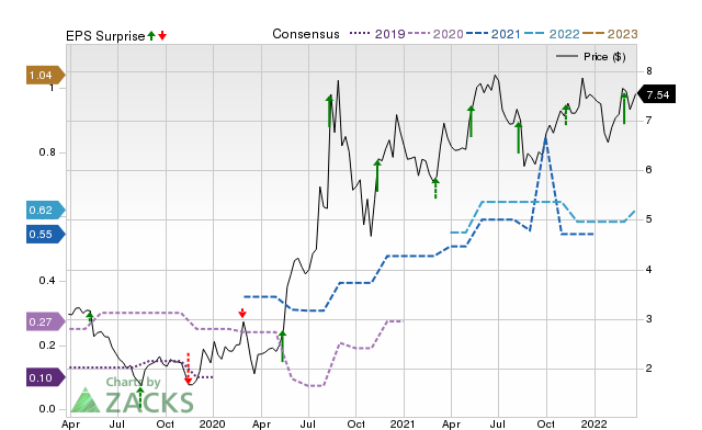 Zacks Price, Consensus and EPS Surprise Chart for LINC