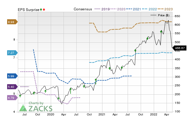 Palo Alto Networks (PANW) Earnings Expected to Grow: Should