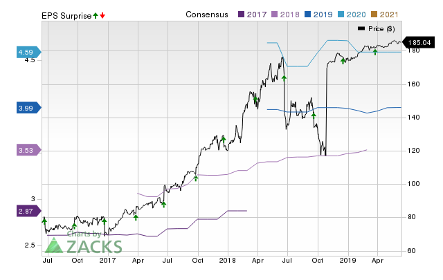 RHT Stock Price, Consensus and EPS Surprise