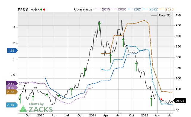 Zacks Price, Consensus and EPS Surprise Chart for ROKU