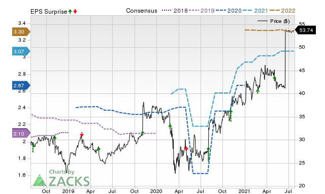 Analysts Estimate Sykes Enterprises (SYKE) to Report a Decline in