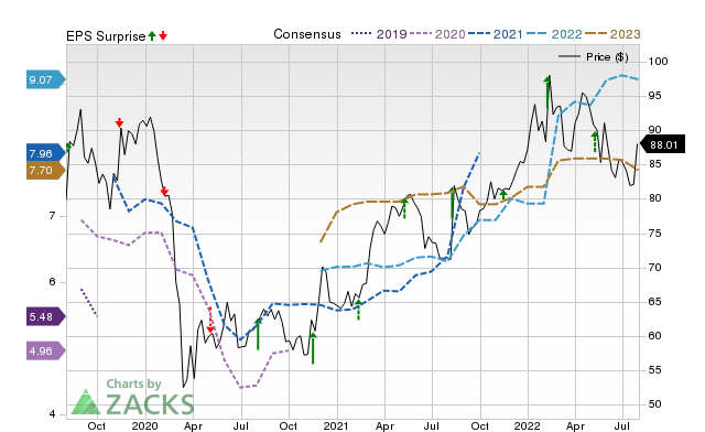 Tyson Foods Tsn Expected To Beat Earnings Estimates What To Know Ahead Of Q3 Release July 27 2020 Zacks Com
