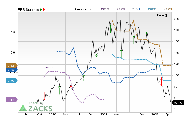 Zacks Price, Consensus and EPS Surprise Chart for TXG