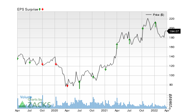 Why Acuity Brands Ayi Is Poised To Beat Earnings Estimates Again Nasdaq