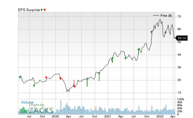 Why ON Semiconductor Corp  (ON) is Poised to Beat Earnings Estimates