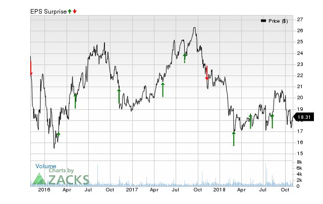 Why The Earnings Surprise Streak Could Continue For Pattern Energy Beauteous Pattern Energy Stock