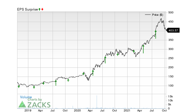 Can West Pharmaceutical Wst Keep The Earnings Surprise Streak Alive Nasdaq